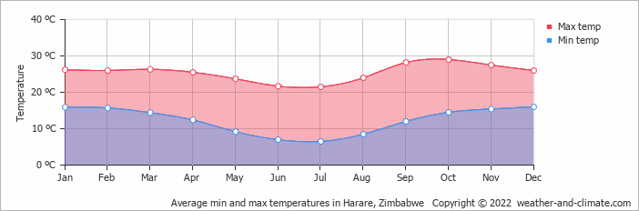 Average min and max temperatures in Harare, Zimbabwe   Copyright © 2020 www.weather-and-climate.com