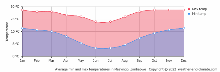 Average min and max temperatures in Masvingo, Zimbabwe   Copyright © 2019 www.weather-and-climate.com