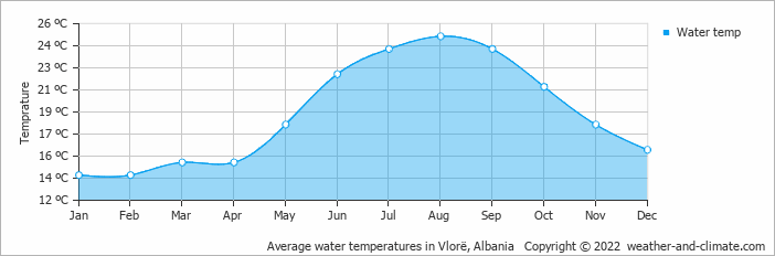 Average water temperatures in Vlorë, Albania   Copyright © 2017 www.weather-and-climate.com