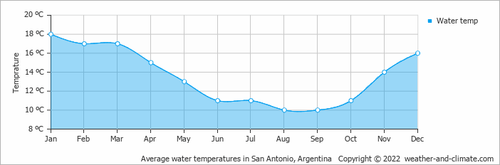 Average water temperatures in San Antonio, Argentina   Copyright © 2017 www.weather-and-climate.com