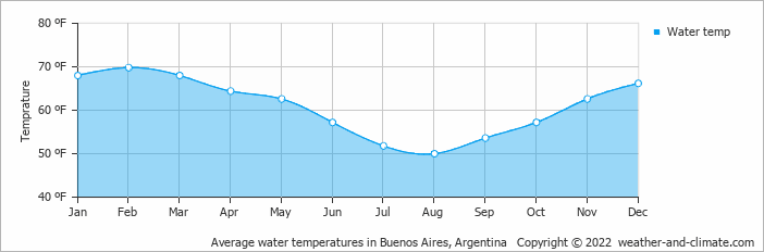Average water temperatures in Buenos Aires, Argentina   Copyright © 2020 www.weather-and-climate.com