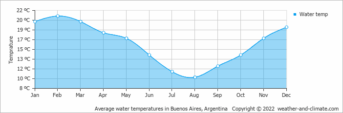 Average water temperatures in Buenos Aires, Argentina   Copyright © 2018 www.weather-and-climate.com