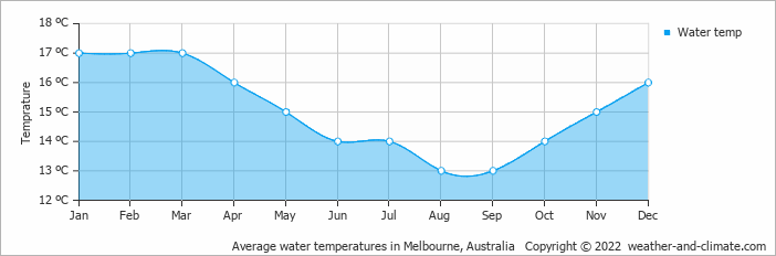 Average water temperatures in Melbourne, Australia   Copyright © 2018 www.weather-and-climate.com