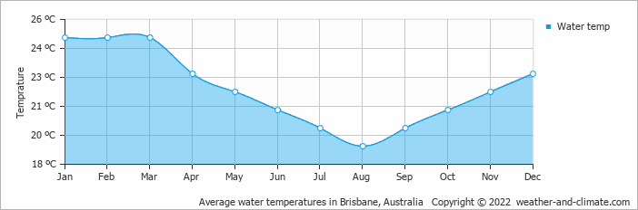 Average water temperatures in Brisbane, Australia   Copyright © 2020 www.weather-and-climate.com