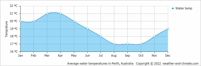 Average water temperatures in Perth, Australia   Copyright © 2017 www.weather-and-climate.com