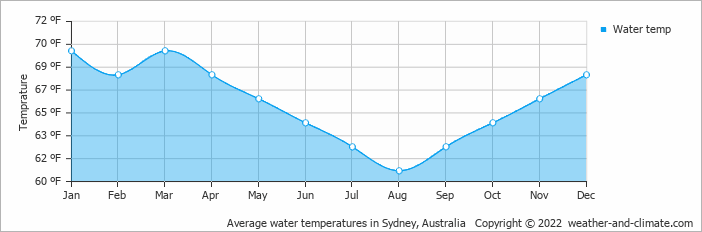 sydney annual average temperature - photo#17