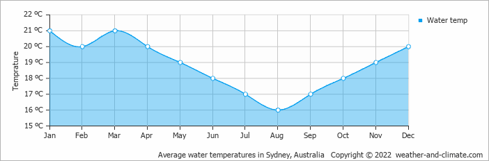 Average water temperatures in Sydney, Australia   Copyright © 2019 www.weather-and-climate.com