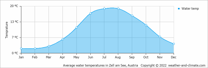 Average water temperatures in Zell am See, Austria   Copyright © 2018 www.weather-and-climate.com
