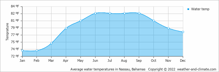 Average water temperatures in Nassau, Bahamas   Copyright © 2020 www.weather-and-climate.com