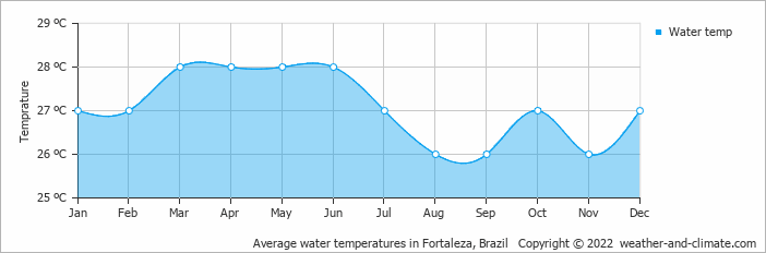 Average water temperatures in Fortaleza, Brazil   Copyright © 2017 www.weather-and-climate.com