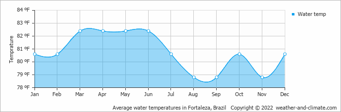 Average water temperatures in Fortaleza, Brazil   Copyright © 2020 www.weather-and-climate.com