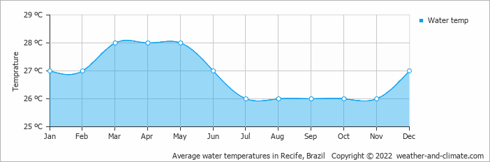 Average water temperatures in Recife, Brazil   Copyright © 2019 www.weather-and-climate.com