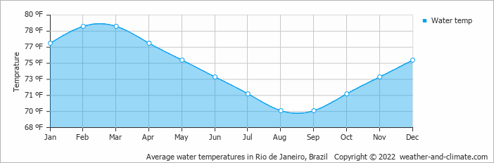 Average water temperatures in Rio de Janeiro, Brazil   Copyright © 2018 www.weather-and-climate.com