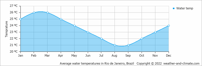 Average water temperatures in Rio de Janeiro, Brazil   Copyright © 2015 www.weather-and-climate.com