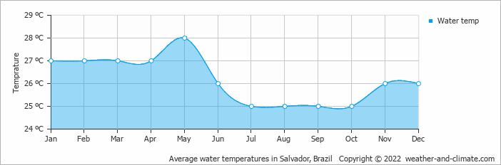 Average water temperatures in Salvador, Brazil   Copyright © 2017 www.weather-and-climate.com