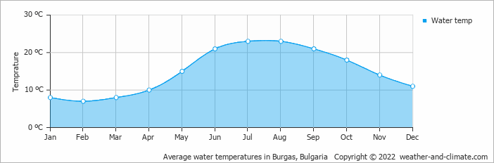 Average water temperatures in Burgas, Bulgaria   Copyright © 2020 www.weather-and-climate.com