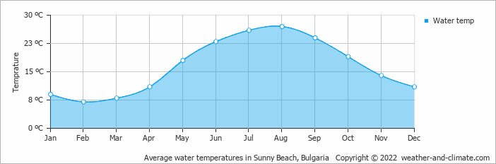 Average water temperatures in Burgas, Bulgaria   Copyright © 2018 www.weather-and-climate.com