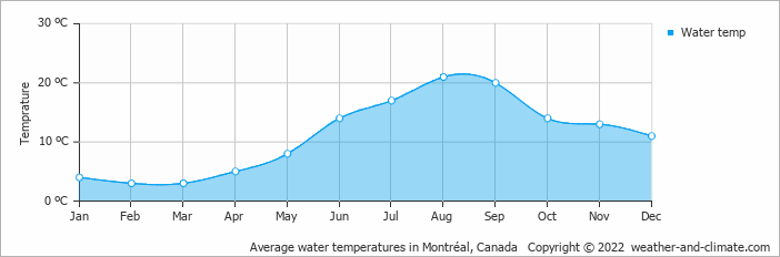 Average water temperatures in Montréal, Canada   Copyright © 2020 www.weather-and-climate.com