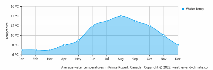 Average water temperatures in Prince Rupert, Canada   Copyright © 2017 www.weather-and-climate.com
