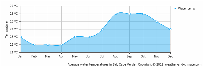 Average water temperatures in Sal, Cape Verde   Copyright © 2019 www.weather-and-climate.com