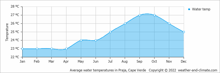 Average water temperatures in Praja, Cape Verde   Copyright © 2017 www.weather-and-climate.com