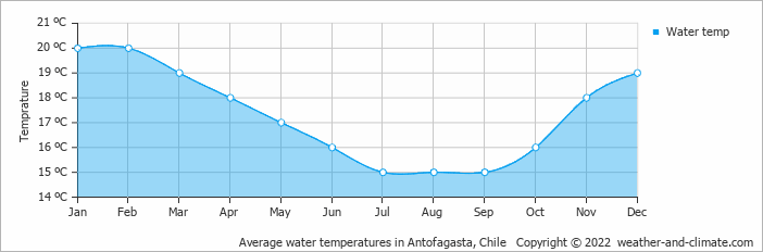 Average water temperatures in Antofagasta, Chile   Copyright © 2013 www.weather-and-climate.com