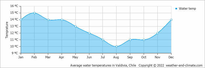 Average water temperatures in Valdivia, Chile   Copyright © 2017 www.weather-and-climate.com