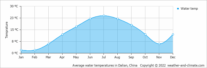 Average water temperatures in Dalian, China   Copyright © 2018 www.weather-and-climate.com