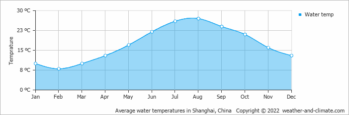 Average water temperatures in Shanghai, China   Copyright © 2015 www.weather-and-climate.com