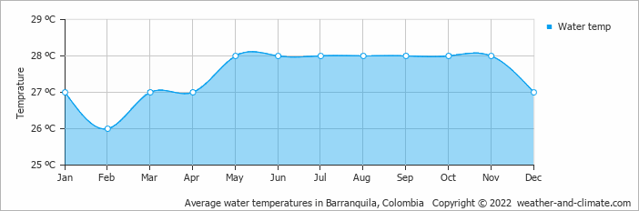 Average water temperatures in Barranquila, Colombia   Copyright © 2018 www.weather-and-climate.com