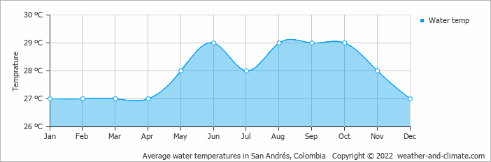Average water temperatures in San Andrés, Colombia   Copyright © 2019 www.weather-and-climate.com