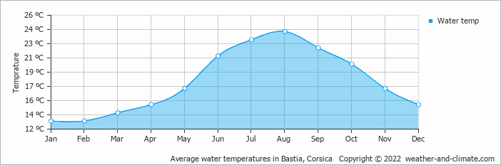 Average water temperatures in Bastia, Corsica   Copyright © 2017 www.weather-and-climate.com