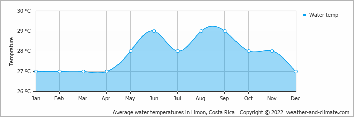 Average water temperatures in Limon, Costa Rica   Copyright © 2018 www.weather-and-climate.com