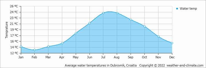 Average Monthly Water Temperature In Dubrovnik Dubrovnik