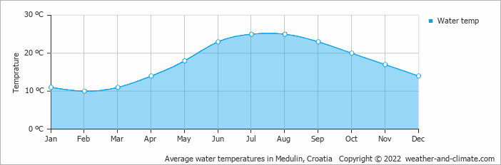 Average water temperatures in Medulin, Croatia   Copyright © 2020 www.weather-and-climate.com