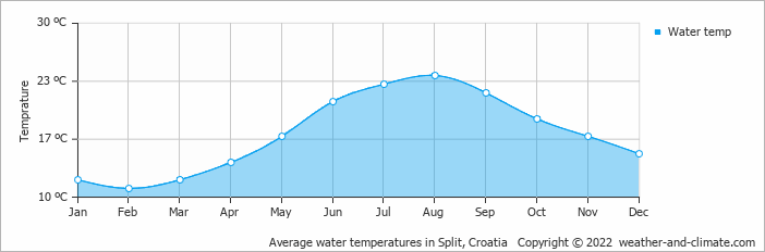 Average water temperatures in Split, Croatia   Copyright © 2018 www.weather-and-climate.com