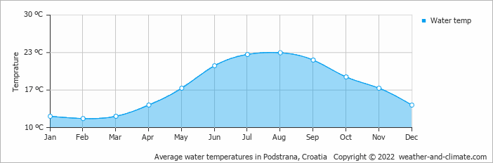 Average water temperatures in Dubrovnik, Croatia   Copyright © 2018 www.weather-and-climate.com