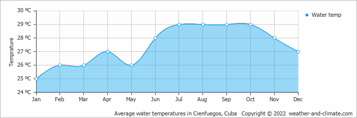 Average water temperatures in Cienfuegos, Cuba   Copyright © 2017 www.weather-and-climate.com