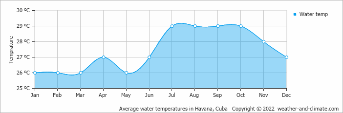 Average water temperatures in Havana, Cuba   Copyright © 2017 www.weather-and-climate.com