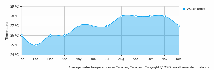 Average water temperatures in Curacao, Curaçao   Copyright © 2017 www.weather-and-climate.com