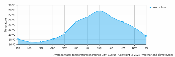Average water temperatures in Paphos City, Cyprus   Copyright © 2019 www.weather-and-climate.com