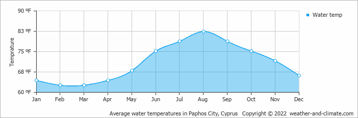 Average water temperatures in Paphos City, Cyprus   Copyright © 2020 www.weather-and-climate.com