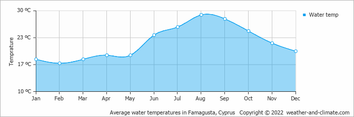 Average water temperatures in Famagusta, Cyprus   Copyright © 2019 www.weather-and-climate.com