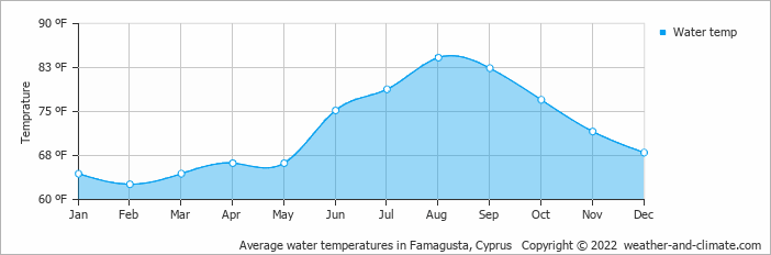 Average water temperatures in Famagusta, Cyprus   Copyright © 2020 www.weather-and-climate.com