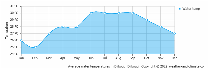 Average water temperatures in Djibouti, Djibouti   Copyright © 2018 www.weather-and-climate.com