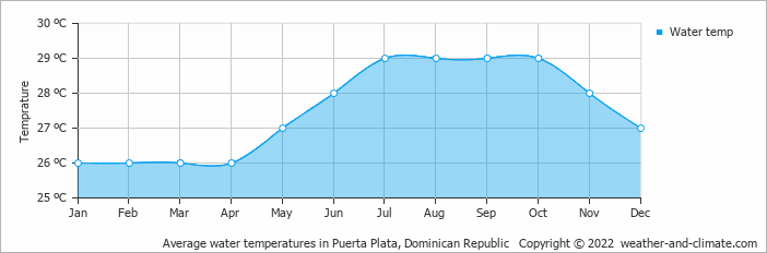 Average water temperatures in Puerta Plata, Dominican Republic   Copyright © 2017 www.weather-and-climate.com