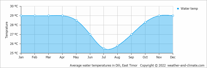 Average water temperatures in Kupang, East Timor   Copyright © 2018 www.weather-and-climate.com