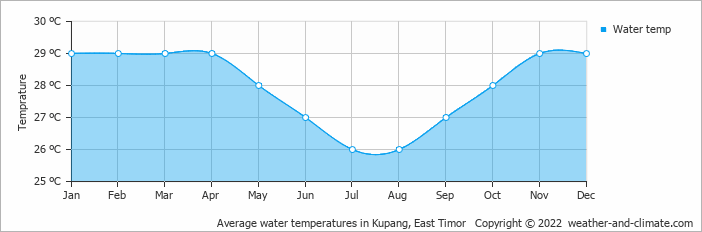 Average water temperatures in Kupang, East Timor   Copyright © 2019 www.weather-and-climate.com