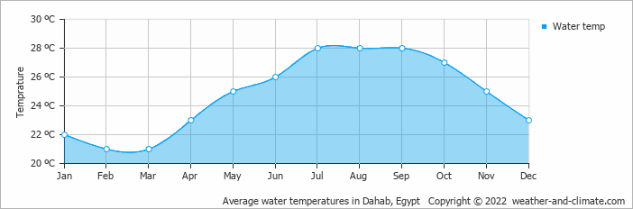 Average water temperatures in Sharm El Sheikh, Egypt   Copyright © 2020 www.weather-and-climate.com