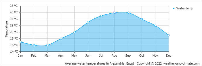 Average water temperatures in Alexandria, Egypt   Copyright © 2018 www.weather-and-climate.com